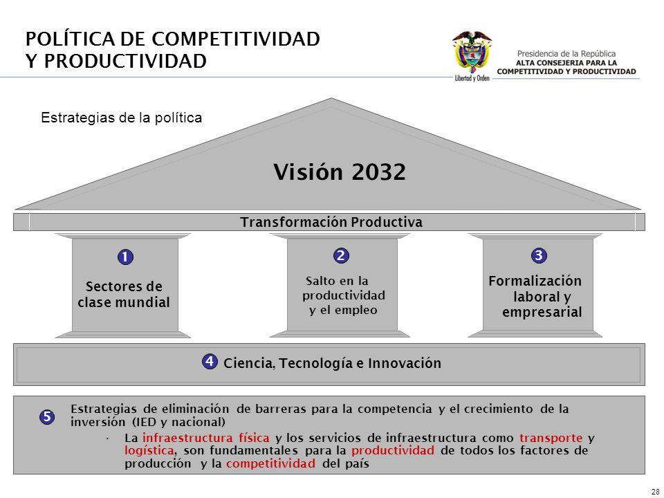 28 1 23 4 5 Estrategias de eliminación de barreras para la competencia y el crecimiento de la inversión (IED y nacional) La infraestructura física y l