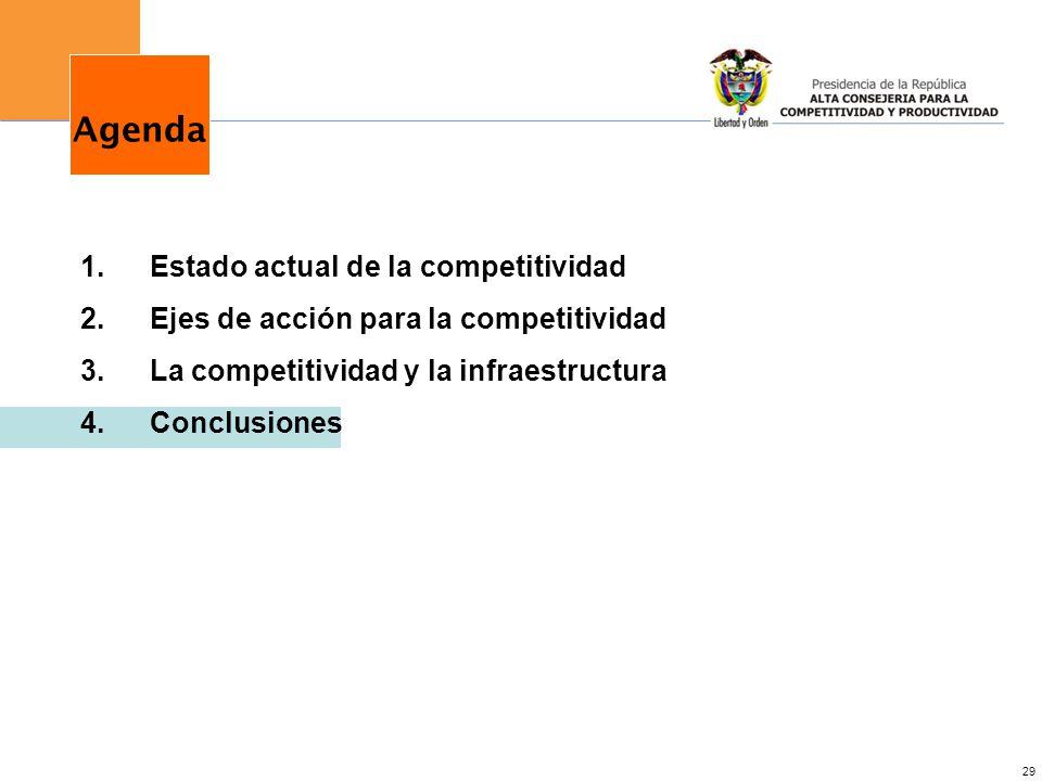 29 1.Estado actual de la competitividad 2.Ejes de acción para la competitividad 3.La competitividad y la infraestructura 4.Conclusiones Agenda