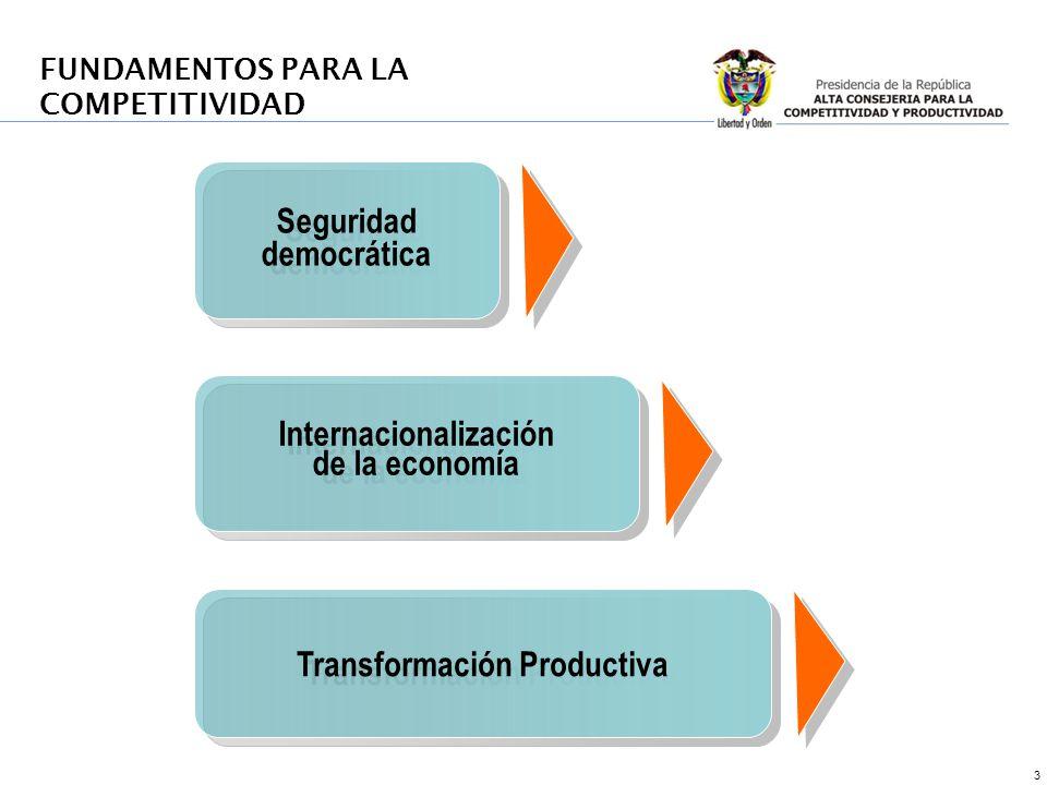 3 Seguridad democrática Internacionalización de la economía Internacionalización de la economía FUNDAMENTOS PARA LA COMPETITIVIDAD Transformación Prod