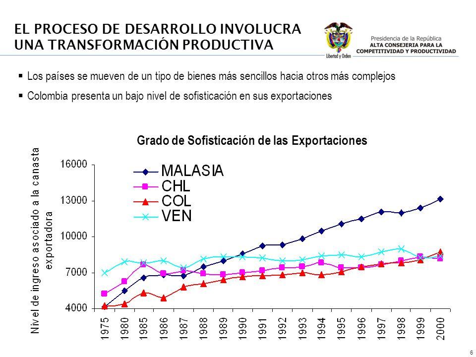 27 Visión compartida En 2032 Colombia será uno de los tres países más competitivos de América Latina y tendrá un elevado nivel de ingreso por persona equivalente al de un país de ingresos medios altos, a través de una economía exportadora de bienes y servicios de alto valor agregado e innovación, con un ambiente de negocios que incentive la inversión local y extranjera, propicie la convergencia regional, mejore las oportunidades de empleo formal, eleve la calidad de vida y reduzca sustancialmente los niveles de pobreza POLÍTICA DE COMPETITIVIDAD Y PRODUCTIVIDAD