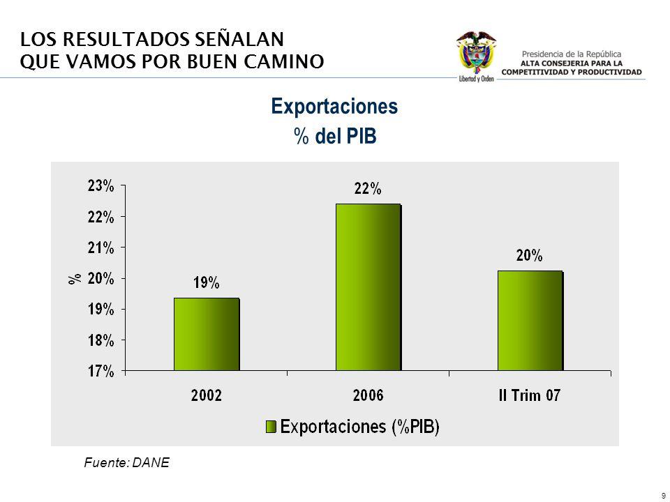 9 Exportaciones % del PIB Fuente: DANE LOS RESULTADOS SEÑALAN QUE VAMOS POR BUEN CAMINO