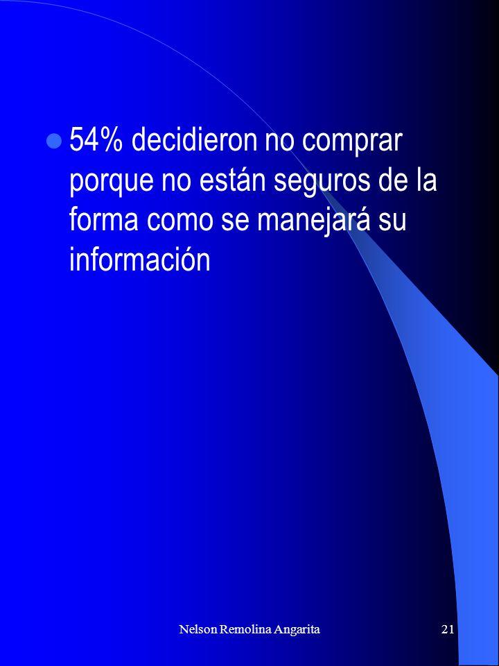 Nelson Remolina Angarita21 54% decidieron no comprar porque no están seguros de la forma como se manejará su información