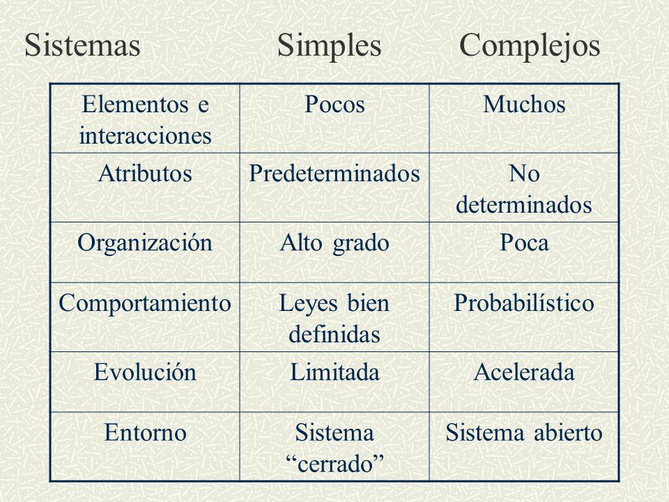 Sistemas Simples Complejos Elementos e interacciones PocosMuchos AtributosPredeterminadosNo determinados OrganizaciónAlto gradoPoca ComportamientoLeyes bien definidas Probabilístico EvoluciónLimitadaAcelerada EntornoSistema cerrado Sistema abierto
