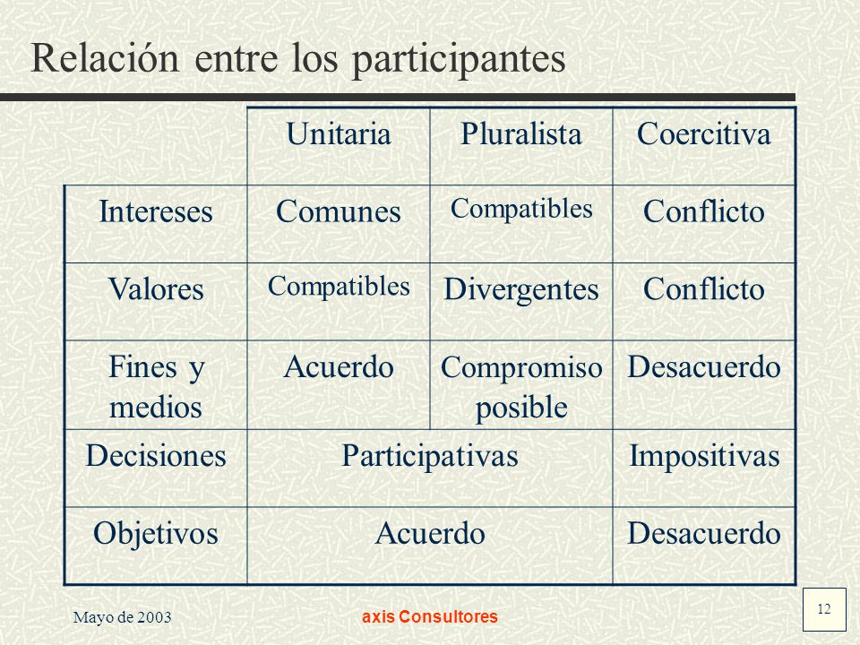 12 Mayo de 2003axis Consultores Relación entre los participantes UnitariaPluralistaCoercitiva InteresesComunes Compatibles Conflicto Valores Compatibl