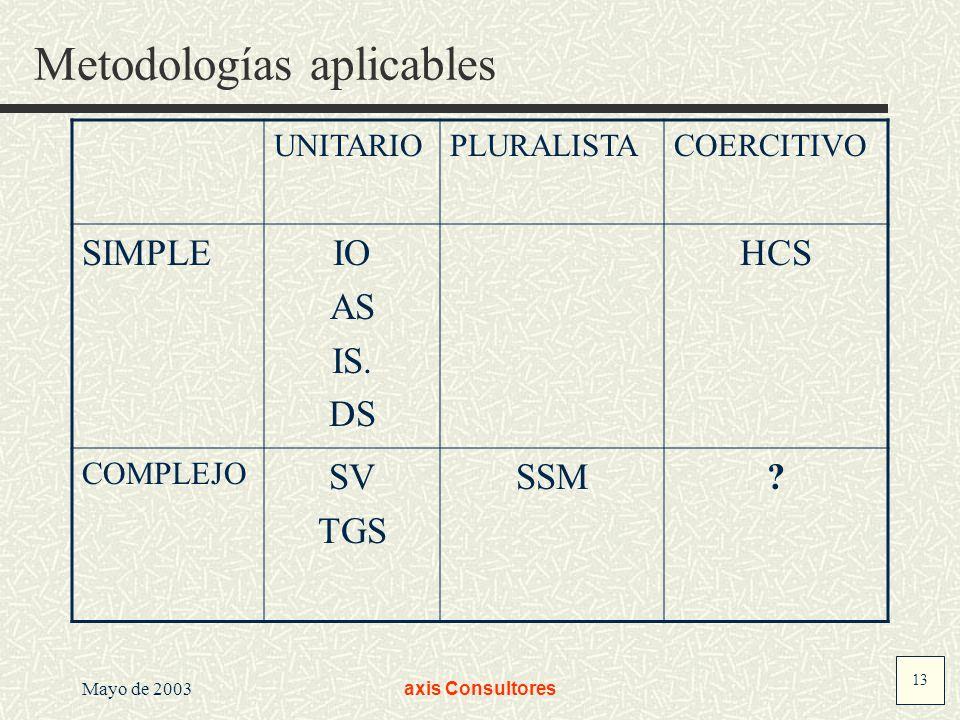 13 Mayo de 2003axis Consultores Metodologías aplicables UNITARIOPLURALISTACOERCITIVO SIMPLEIO AS IS.