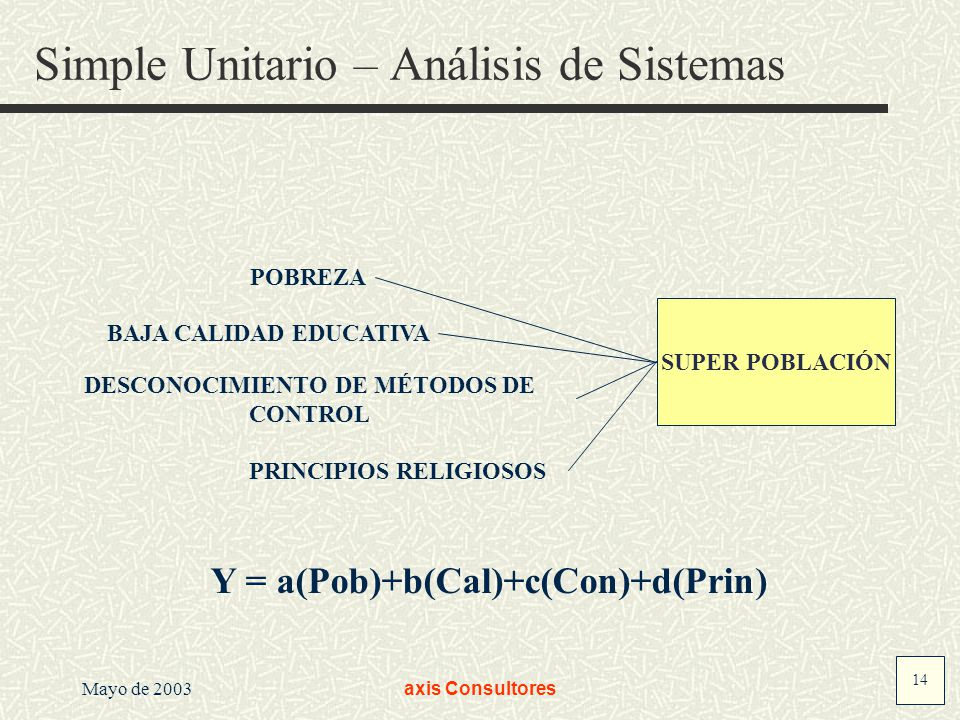 14 Mayo de 2003axis Consultores Simple Unitario – Análisis de Sistemas POBREZA BAJA CALIDAD EDUCATIVA DESCONOCIMIENTO DE MÉTODOS DE CONTROL PRINCIPIOS RELIGIOSOS Y = a(Pob)+b(Cal)+c(Con)+d(Prin) SUPER POBLACIÓN