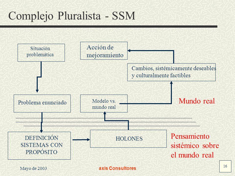 16 Mayo de 2003axis Consultores Complejo Pluralista - SSM Mundo real Pensamiento sistémico sobre el mundo real Problema enunciado DEFINICIÓN SISTEMAS