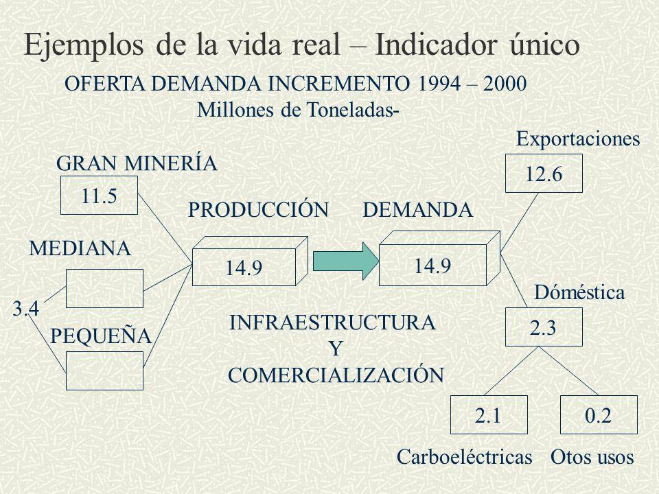 Ejemplos de la vida real – Indicador único 11.5 OFERTA DEMANDA INCREMENTO 1994 – 2000 Millones de Toneladas- GRAN MINERÍA MEDIANA PEQUEÑA 14.9 PRODUCCIÓN 14.9 DEMANDA 0.22.1 2.3 12.6 3.4 INFRAESTRUCTURA Y COMERCIALIZACIÓN Exportaciones Dóméstica CarboeléctricasOtos usos