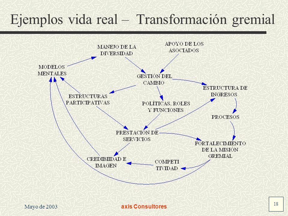 18 Mayo de 2003axis Consultores Ejemplos vida real – Transformación gremial