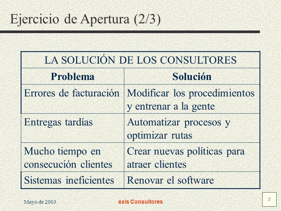 5 Mayo de 2003axis Consultores Ejercicio de Apertura (2/3) LA SOLUCIÓN DE LOS CONSULTORES ProblemaSolución Errores de facturaciónModificar los procedi