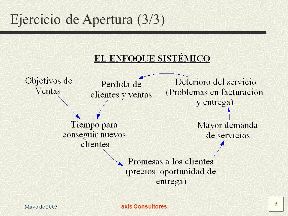 6 Mayo de 2003axis Consultores Ejercicio de Apertura (3/3)
