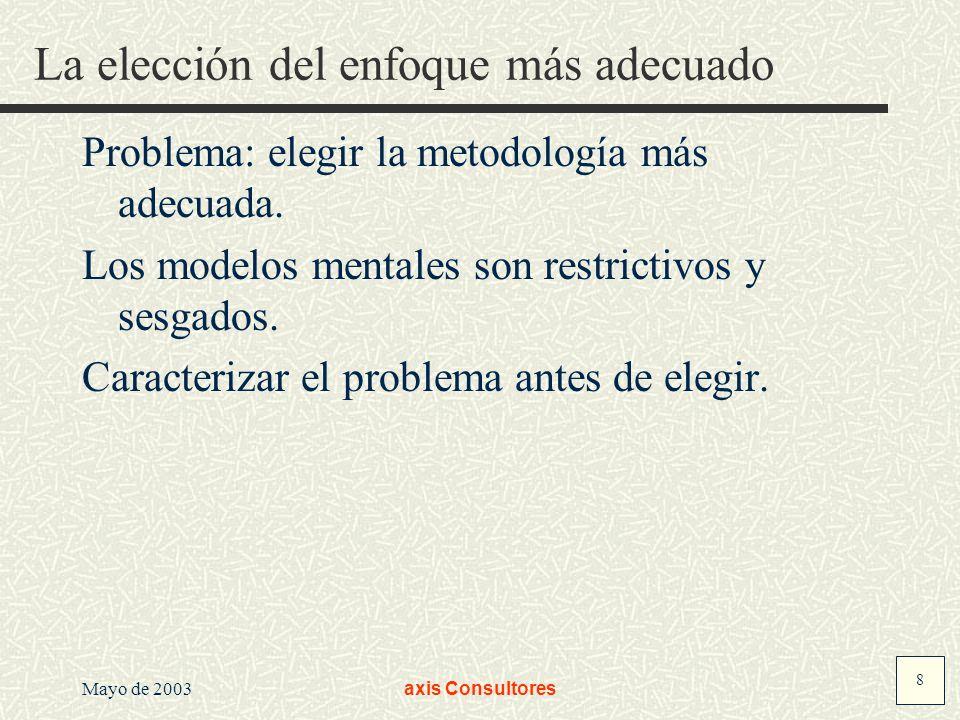 8 Mayo de 2003axis Consultores La elección del enfoque más adecuado Problema: elegir la metodología más adecuada. Los modelos mentales son restrictivo