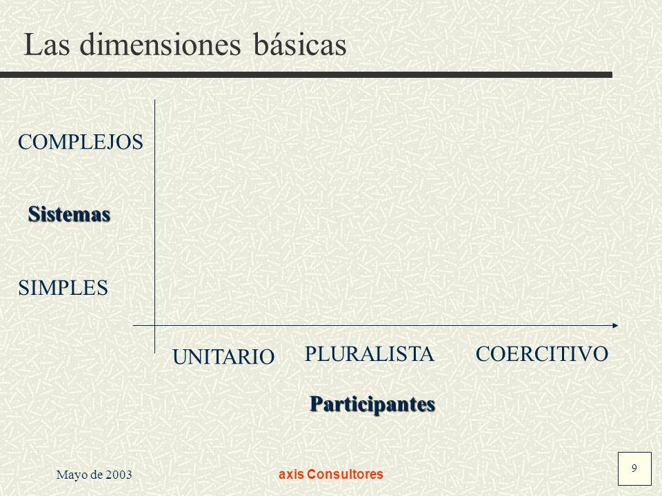 9 Mayo de 2003axis Consultores Las dimensiones básicas Sistemas Participantes SIMPLES COMPLEJOS UNITARIO PLURALISTACOERCITIVO