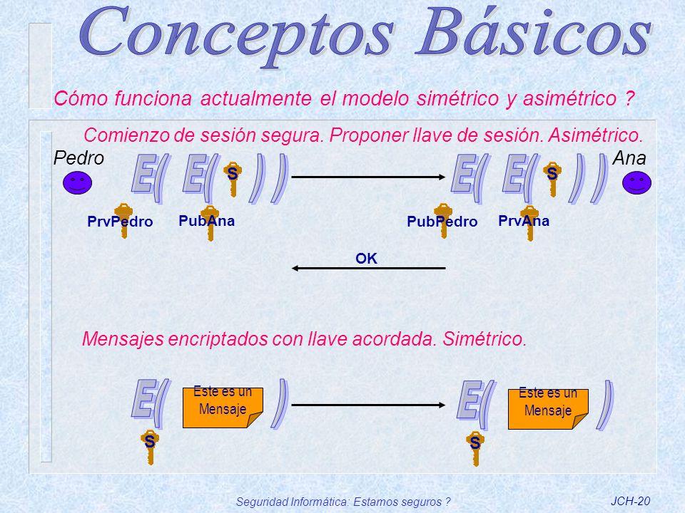 Seguridad Informática: Estamos seguros ?JCH-20 Pedro Cómo funciona actualmente el modelo simétrico y asimétrico ? Ana Comienzo de sesión segura. Propo
