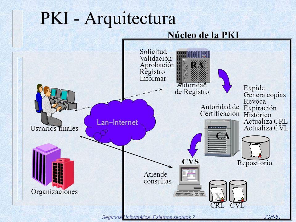 Seguridad Informática: Estamos seguros ?JCH-61 PKI - Arquitectura Repositorio Usuarios finales Organizaciones Autoridad de Registro RA Autoridad de Ce