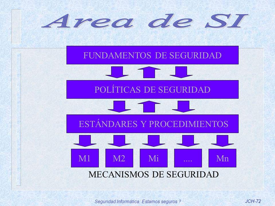 Seguridad Informática: Estamos seguros ?JCH-72 FUNDAMENTOS DE SEGURIDAD M1M2Mi....Mn MECANISMOS DE SEGURIDAD POLÍTICAS DE SEGURIDADESTÁNDARES Y PROCED