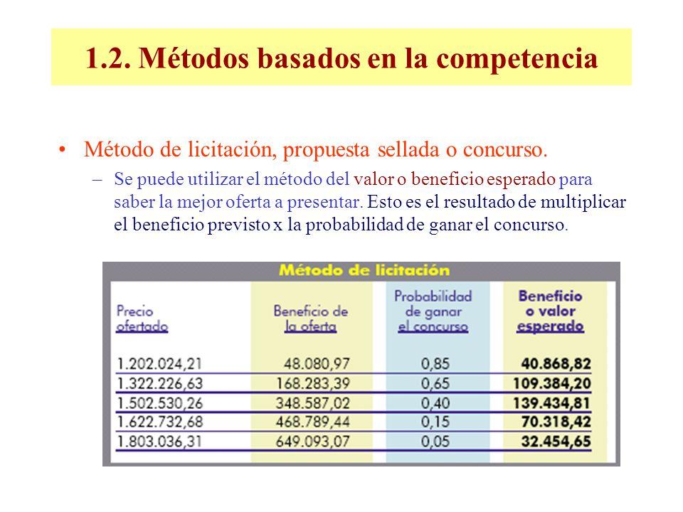1.2. Métodos basados en la competencia Método de licitación, propuesta sellada o concurso. –Se puede utilizar el método del valor o beneficio esperado