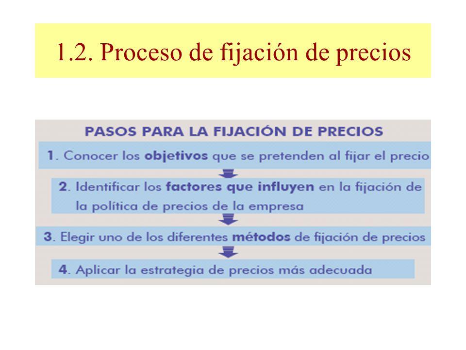 1.2. Proceso de fijación de precios