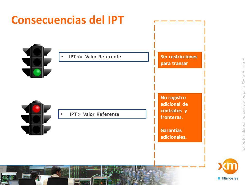 Todos los derechos reservados para XM S.A. E.S.P. Consecuencias del IPT IPT <= Valor Referente IPT > Valor Referente Sin restricciones para transar No