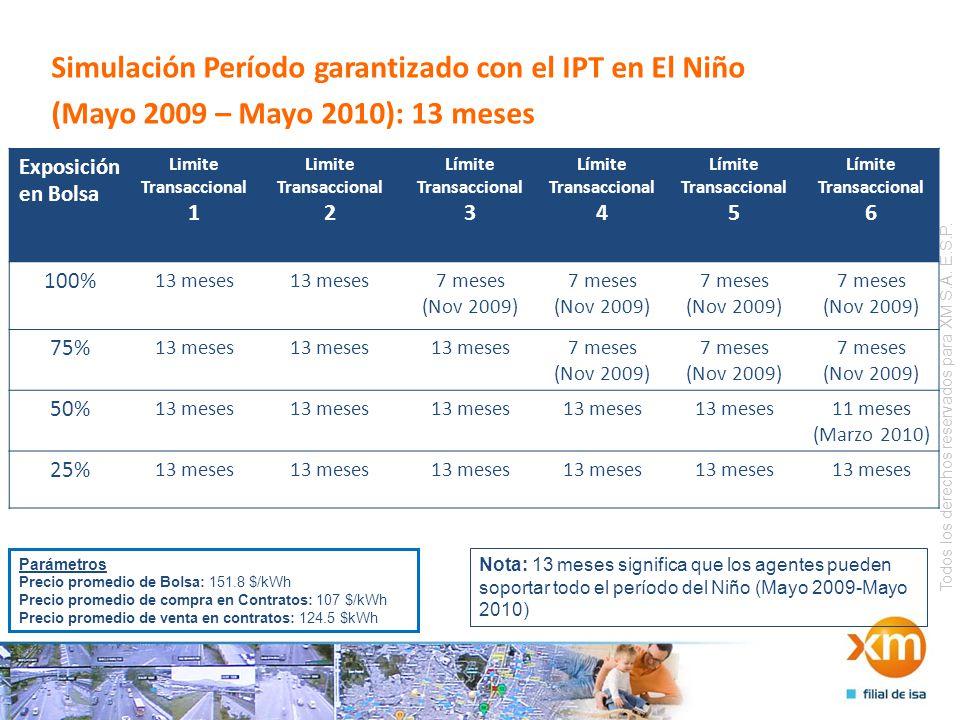 Todos los derechos reservados para XM S.A. E.S.P. Simulación Período garantizado con el IPT en El Niño (Mayo 2009 – Mayo 2010): 13 meses Exposición en