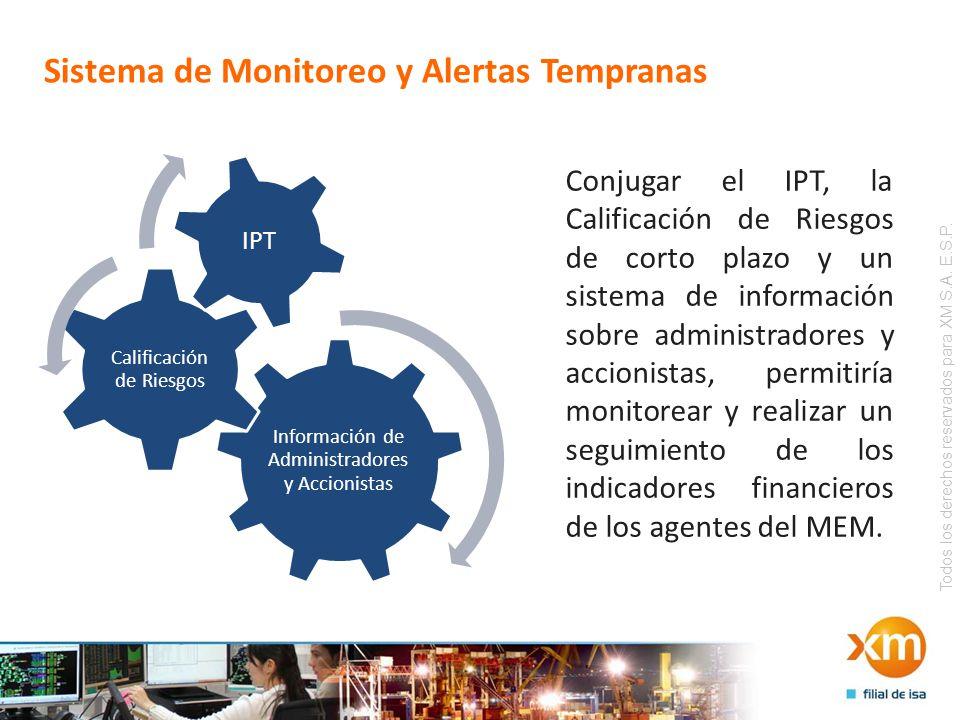 Todos los derechos reservados para XM S.A. E.S.P. Sistema de Monitoreo y Alertas Tempranas Conjugar el IPT, la Calificación de Riesgos de corto plazo