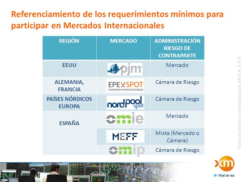 Todos los derechos reservados para XM S.A. E.S.P. Referenciamiento de los requerimientos mínimos para participar en Mercados Internacionales REGIÓNMER