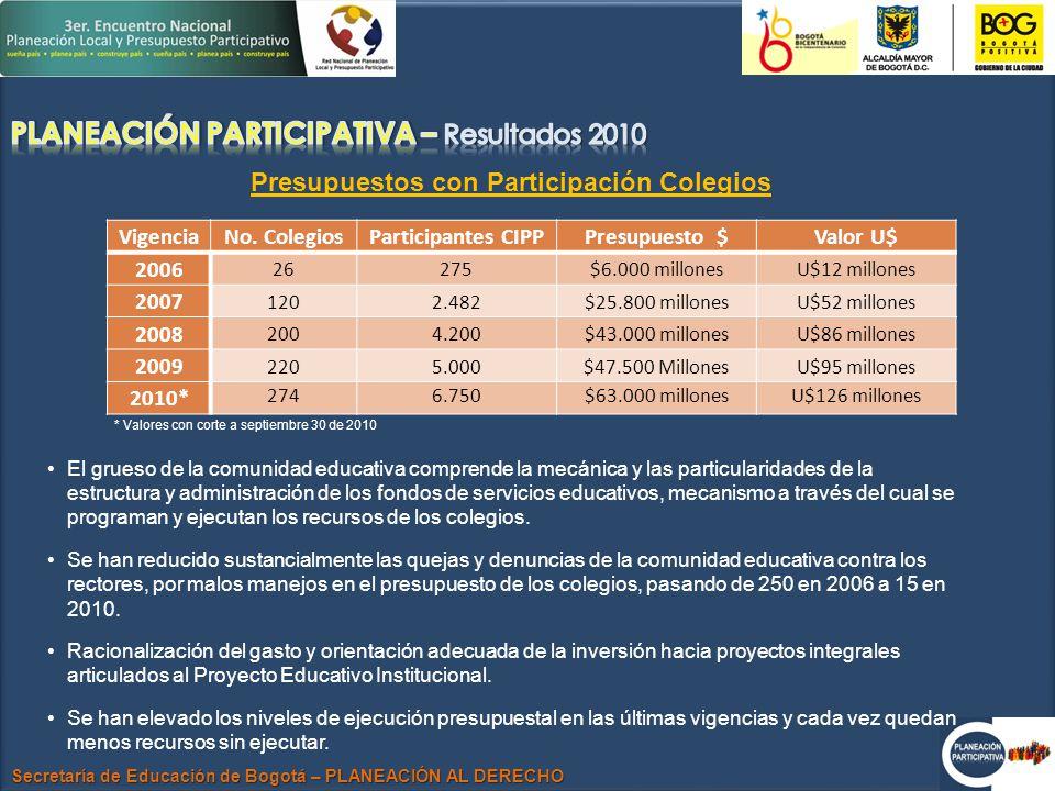 Secretaría de Educación de Bogotá – PLANEACIÓN AL DERECHO VigenciaNo.