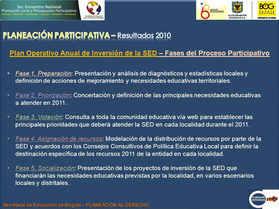 Secretaría de Educación de Bogotá – PLANEACIÓN AL DERECHO Plan Operativo Anual de Inversión de la SED – Fases del Proceso Participativo Fase 1, Preparación: Presentación y análisis de diagnósticos y estadísticas locales y definición de acciones de mejoramiento y necesidades educativas territoriales.