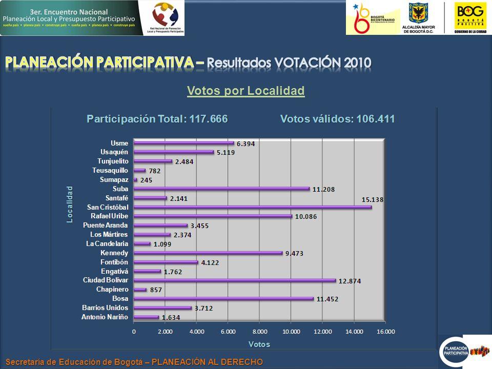 Secretaría de Educación de Bogotá – PLANEACIÓN AL DERECHO Votos por Localidad