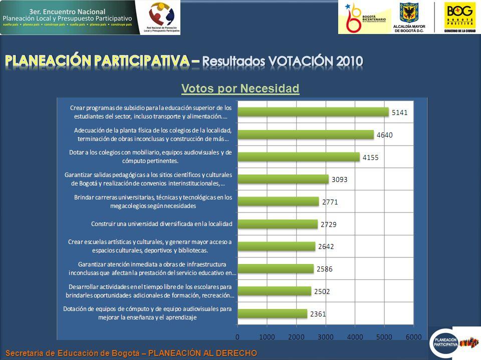 Secretaría de Educación de Bogotá – PLANEACIÓN AL DERECHO Votos por Necesidad