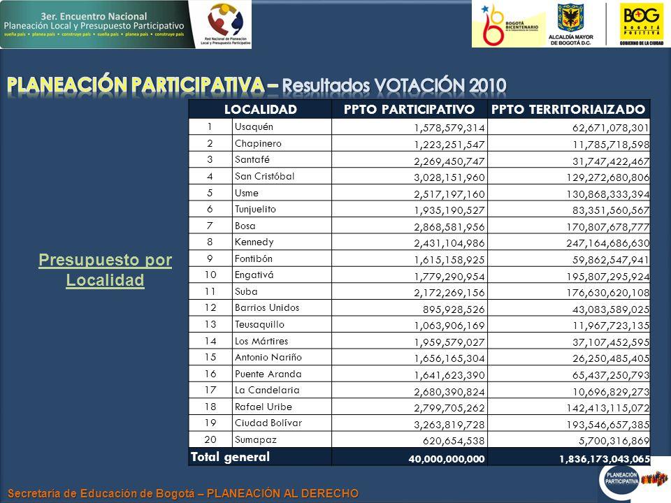 Secretaría de Educación de Bogotá – PLANEACIÓN AL DERECHO Presupuesto por Localidad LOCALIDADPPTO PARTICIPATIVOPPTO TERRITORIAIZADO 1Usaquén 1,578,579,314 62,671,078,301 2Chapinero 1,223,251,547 11,785,718,598 3Santafé 2,269,450,747 31,747,422,467 4San Cristóbal 3,028,151,960 129,272,680,806 5Usme 2,517,197,160 130,868,333,394 6Tunjuelito 1,935,190,527 83,351,560,567 7Bosa 2,868,581,956 170,807,678,777 8Kennedy 2,431,104,986 247,164,686,630 9Fontibón 1,615,158,925 59,862,547,941 10Engativá 1,779,290,954 195,807,295,924 11Suba 2,172,269,156 176,630,620,108 12Barrios Unidos 895,928,526 43,083,589,025 13Teusaquillo 1,063,906,169 11,967,723,135 14Los Mártires 1,959,579,027 37,107,452,595 15Antonio Nariño 1,656,165,304 26,250,485,405 16Puente Aranda 1,641,623,390 65,437,250,793 17La Candelaria 2,680,390,824 10,696,829,273 18Rafael Uribe 2,799,705,262 142,413,115,072 19Ciudad Bolívar 3,263,819,728 193,546,657,385 20Sumapaz 620,654,538 5,700,316,869 Total general 40,000,000,000 1,836,173,043,065