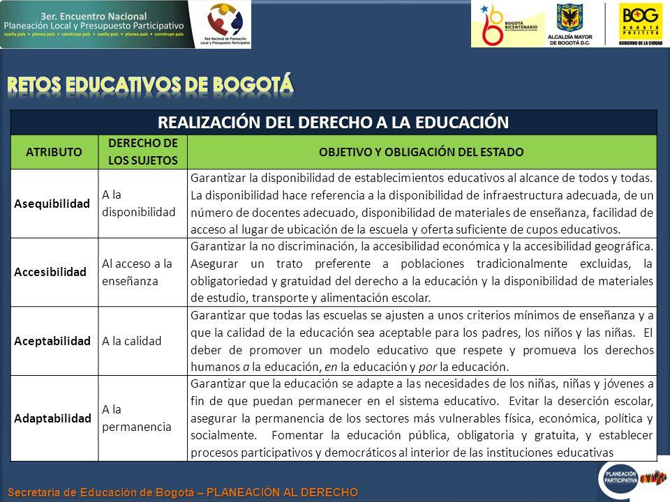 Secretaría de Educación de Bogotá – PLANEACIÓN AL DERECHO REALIZACIÓN DEL DERECHO A LA EDUCACIÓN ATRIBUTO DERECHO DE LOS SUJETOS OBJETIVO Y OBLIGACIÓN DEL ESTADO Asequibilidad A la disponibilidad Garantizar la disponibilidad de establecimientos educativos al alcance de todos y todas.