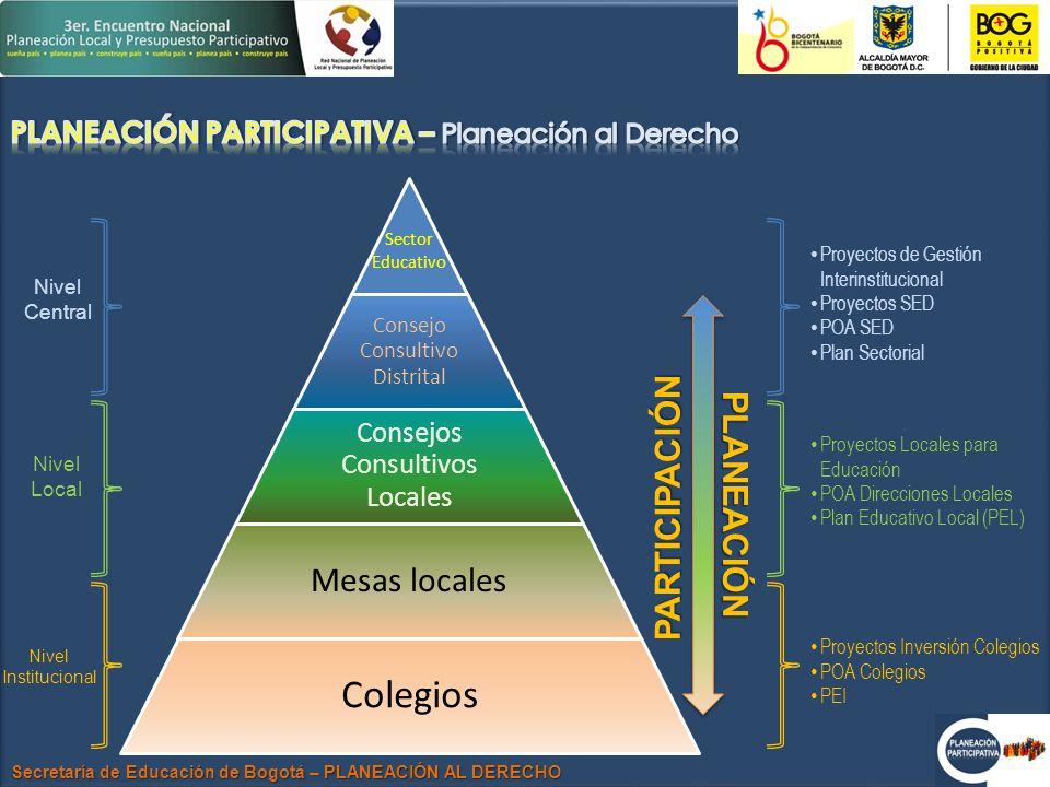 Secretaría de Educación de Bogotá – PLANEACIÓN AL DERECHO Sector Educativo Consejo Consultivo Distrital Consejos Consultivos Locales Mesas locales Colegios Nivel Central Nivel Local Nivel Institucional Proyectos de Gestión Interinstitucional Proyectos SED POA SED Plan Sectorial Proyectos Locales para Educación POA Direcciones Locales Plan Educativo Local (PEL) Proyectos Inversión Colegios POA Colegios PEI PLANEACIÓN PARTICIPACIÓN