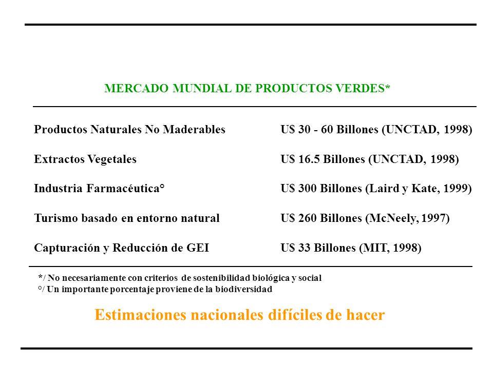 Productos Naturales No MaderablesU$ 30 - 60 Billones (UNCTAD, 1998) Extractos VegetalesU$ 16.5 Billones (UNCTAD, 1998) Industria Farmacéutica°U$ 300 B
