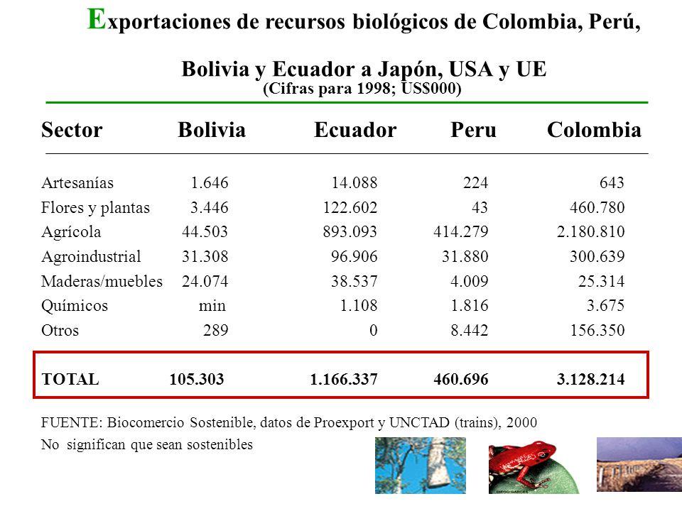 E xportaciones de recursos biológicos de Colombia, Perú, Bolivia y Ecuador a Japón, USA y UE SectorBoliviaEcuadorPeru Colombia Artesanías 1.646 14.088