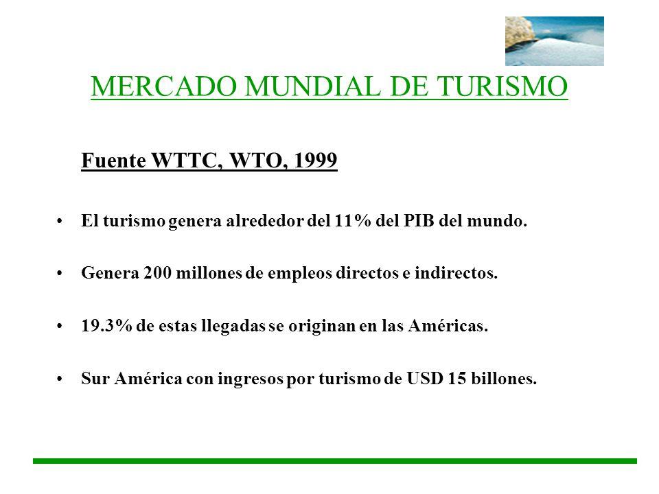 MERCADO MUNDIAL DE TURISMO Fuente WTTC, WTO, 1999 El turismo genera alrededor del 11% del PIB del mundo. Genera 200 millones de empleos directos e ind