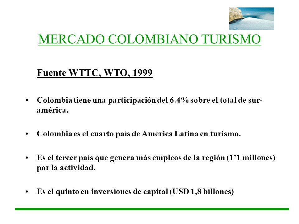 MERCADO COLOMBIANO TURISMO Fuente WTTC, WTO, 1999 Colombia tiene una participación del 6.4% sobre el total de sur- américa. Colombia es el cuarto país