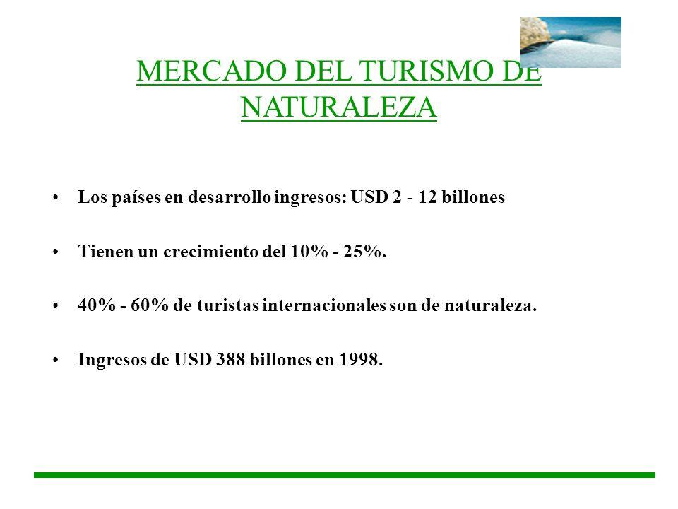 MERCADO DEL TURISMO DE NATURALEZA Los países en desarrollo ingresos: USD 2 - 12 billones Tienen un crecimiento del 10% - 25%. 40% - 60% de turistas in