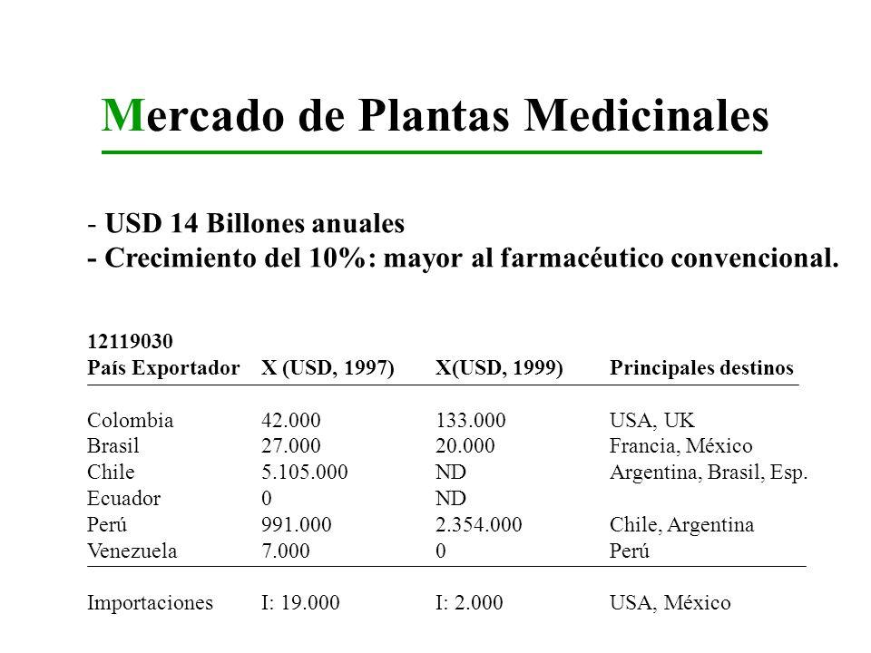 Mercado de Plantas Medicinales - USD 14 Billones anuales - Crecimiento del 10%: mayor al farmacéutico convencional. 12119030 País ExportadorX (USD, 19