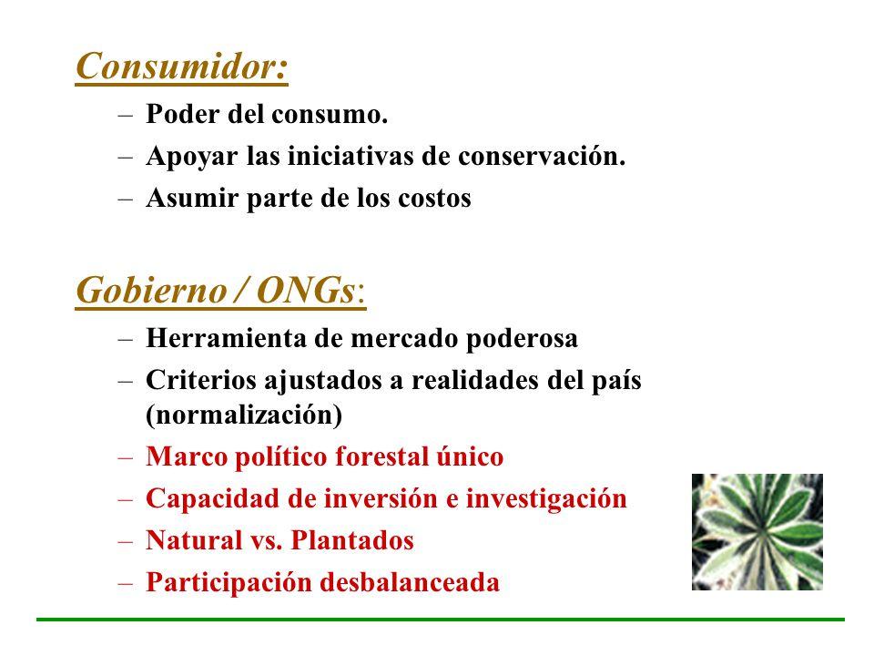Consumidor: –Poder del consumo. –Apoyar las iniciativas de conservación. –Asumir parte de los costos Gobierno / ONGs: –Herramienta de mercado poderosa