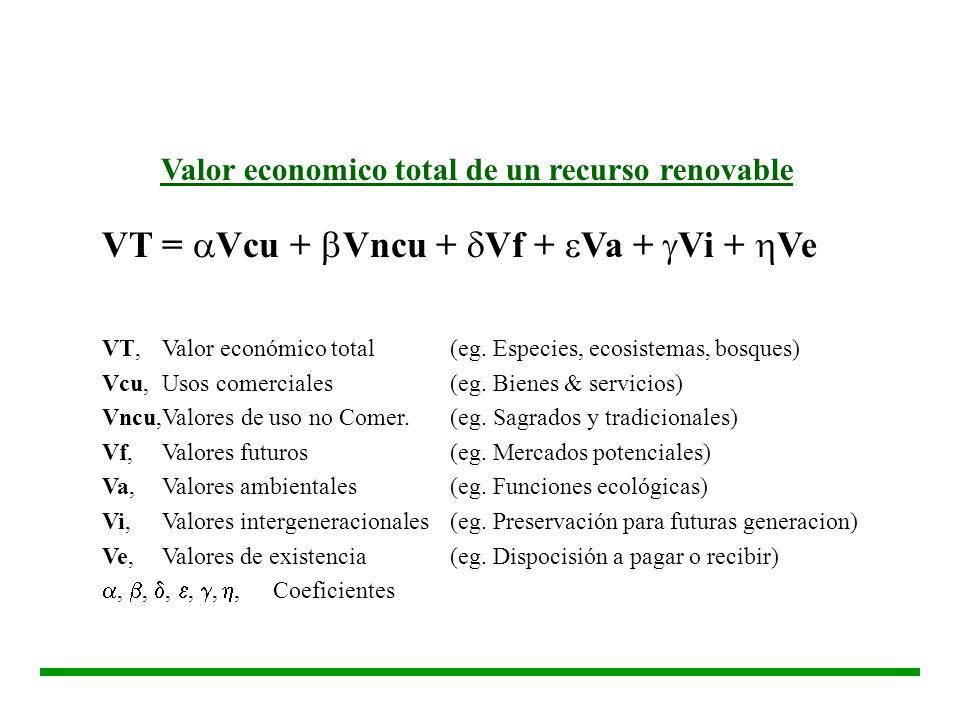 VT = Vcu + Vncu + Vf + Va + Vi + Ve VT, Valor económico total(eg. Especies, ecosistemas, bosques) Vcu,Usos comerciales(eg. Bienes & servicios) Vncu,Va