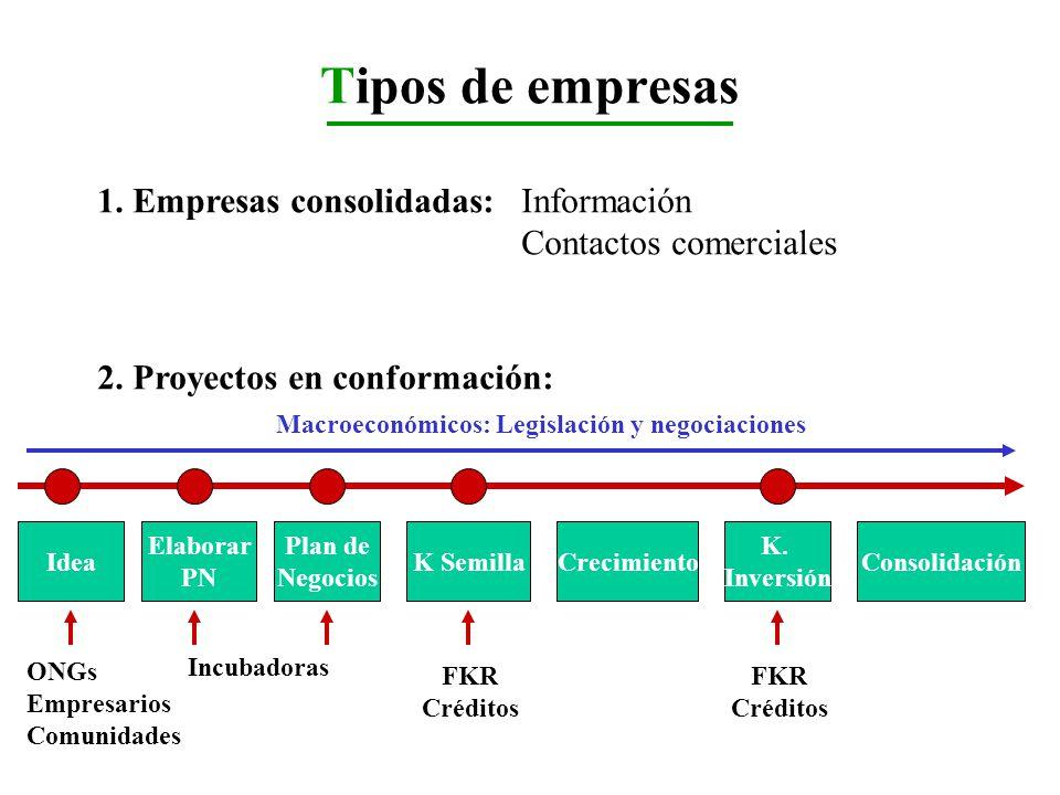 Tipos de empresas 1. Empresas consolidadas:Información Contactos comerciales 2. Proyectos en conformación: Idea Elaborar PN Plan de Negocios K Semilla