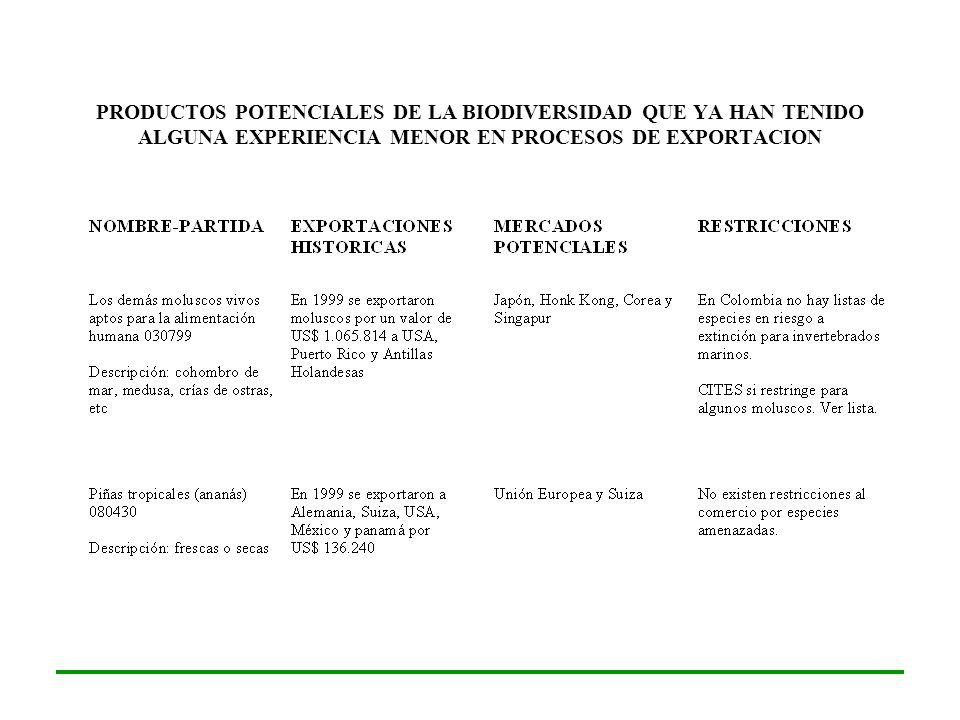 PRODUCTOS POTENCIALES DE LA BIODIVERSIDAD QUE YA HAN TENIDO ALGUNA EXPERIENCIA MENOR EN PROCESOS DE EXPORTACION