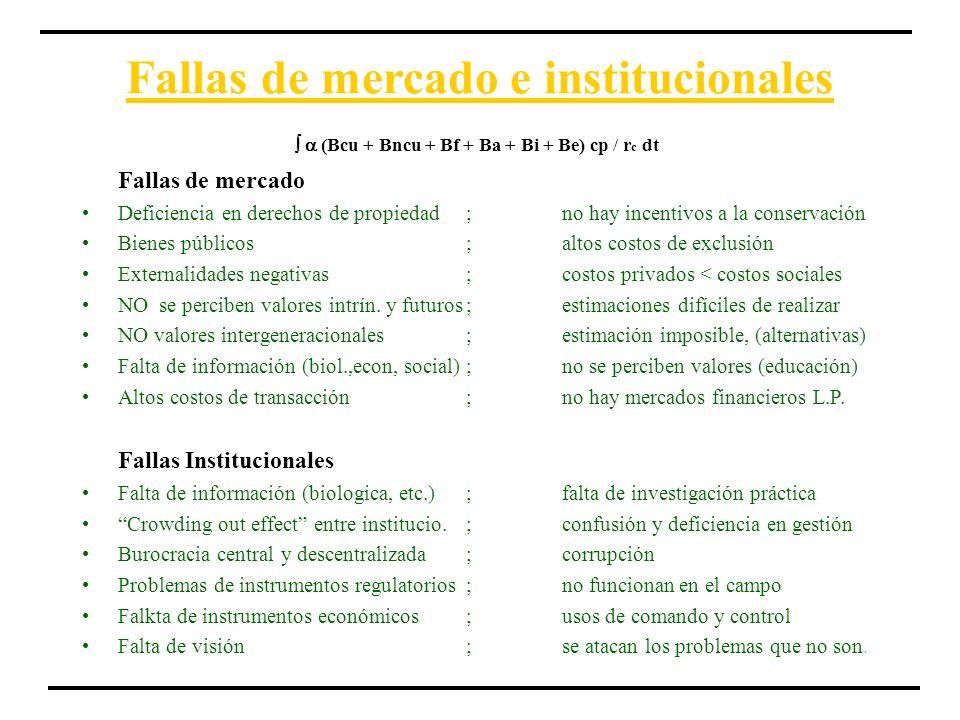 Fallas de mercado e institucionales Fallas de mercado Deficiencia en derechos de propiedad;no hay incentivos a la conservación Bienes públicos;altos c