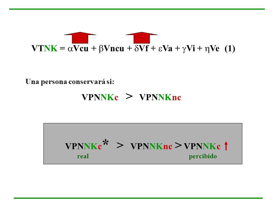 VTNK = Vcu + Vncu + Vf + Va + Vi + Ve (1) Una persona conservará si: VPNNKc > VPNNKnc VPNNKc * > VPNNKnc > VPNNKc realpercibido