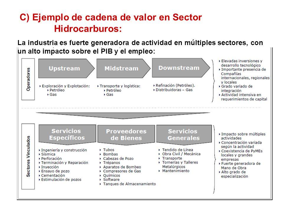 C) Ejemplo de cadena de valor en Sector Hidrocarburos: La industria es fuerte generadora de actividad en múltiples sectores, con un alto impacto sobre