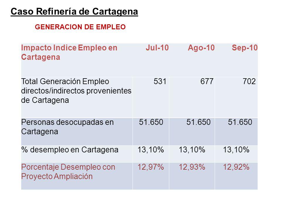 Impacto Indice Empleo en Cartagena Jul-10Ago-10Sep-10 Total Generación Empleo directos/indirectos provenientes de Cartagena 531 677 702 Personas desoc