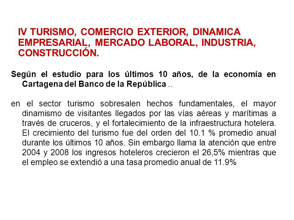IV TURISMO, COMERCIO EXTERIOR, DINAMICA EMPRESARIAL, MERCADO LABORAL, INDUSTRIA, CONSTRUCCIÓN. Según el estudio para los últimos 10 años, de la econom