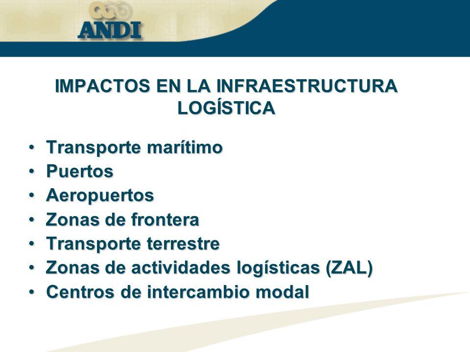 Transporte marítimoTransporte marítimo PuertosPuertos AeropuertosAeropuertos Zonas de fronteraZonas de frontera Transporte terrestreTransporte terrest