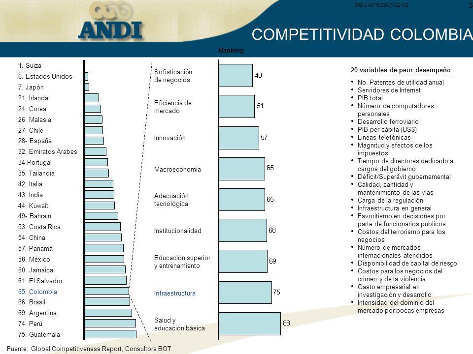 BOG-CPC2007-02-02 3 COMPETITIVIDAD COLOMBIA 75. Guatemala 1. Suiza 6. Estados Unidos 7. Japón 21. Irlanda 24. Corea 26. Malasia 27. Chile 28- España 3